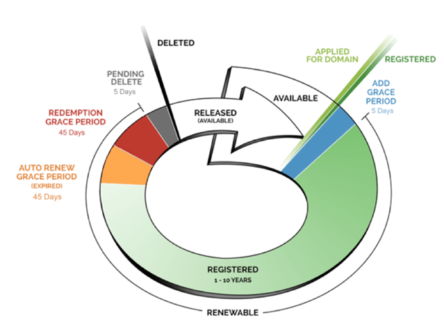 Chart showing the general lifecycle of a TLD